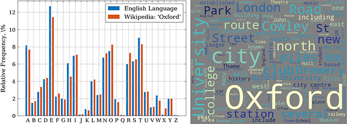 Frequency anaylsis graph (left) and Wordcloud for 'Oxford' words (right)