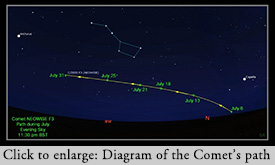 Through July the comet will move west in the sky reaching Ursa Major by the end of the month. This diagram is from the Royal Astronomical Society
