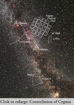The Milky Way passes through the constellation of Cygnus.