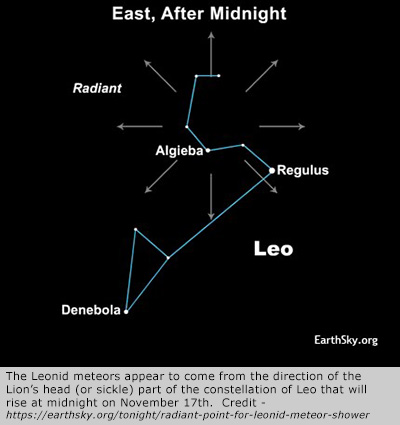 The Leonid meteors appear to come from the direction of the Lion's head (or sickle) part of the constellation of Leo that will rise at midnight on November 17th. (Credit https://earthsky.org/tonight/radiant-point-for-leonid-meteor-shower)